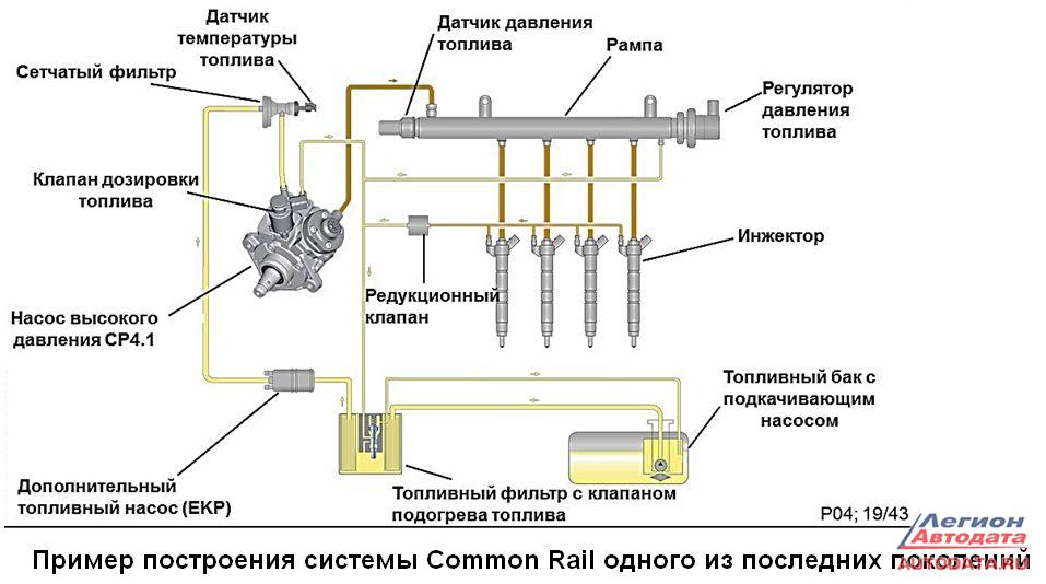 систем Common Rail.