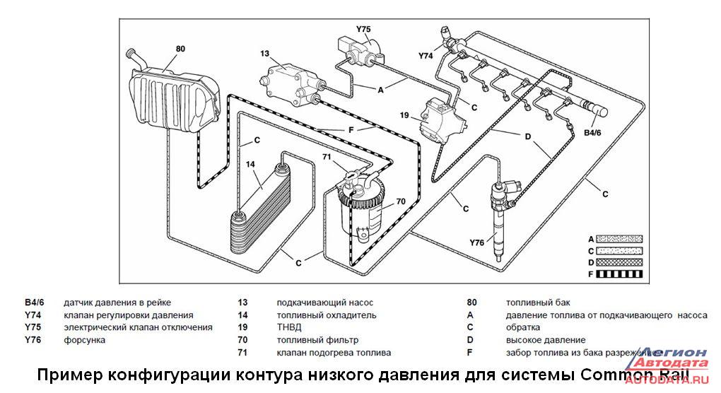3. Подача топлива к ТНВД