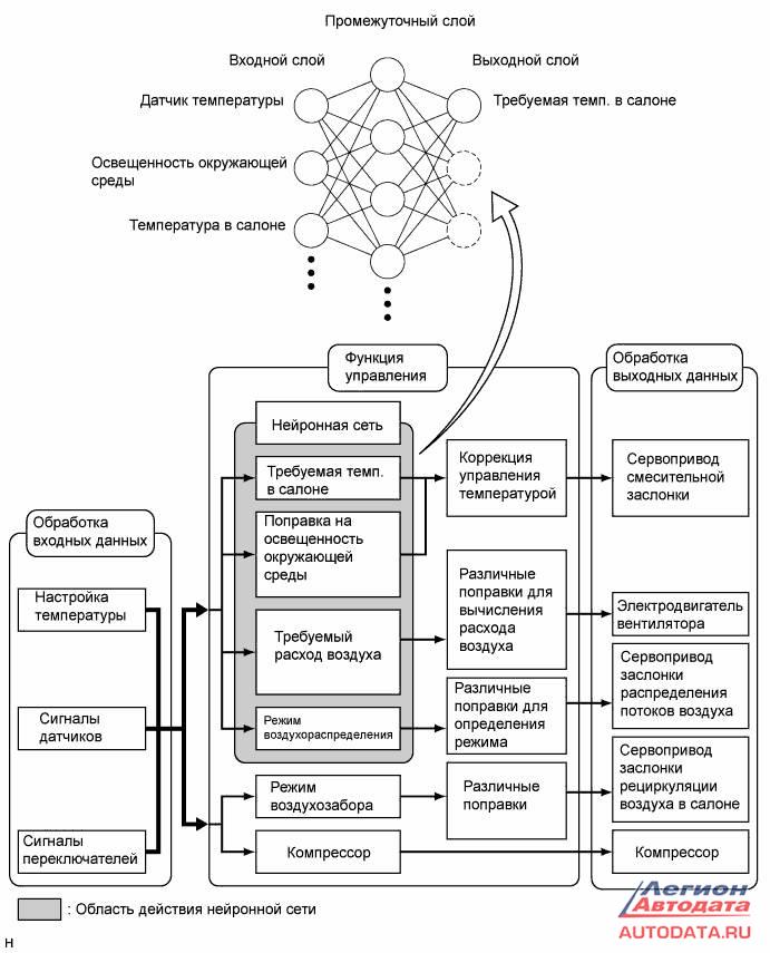 Схема климатической установки