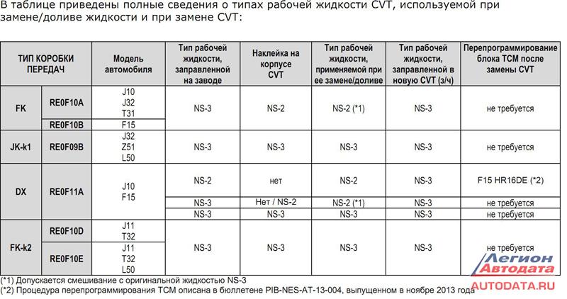 В таблице приведены полные сведения о типах рабочей жидкости CVT, используемой при замене/доливе жидкости и при замене CVT