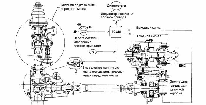 Схема управления полным приводом Примечание: на рисунке сокращениями обозначено: TCCM - электронный блок...